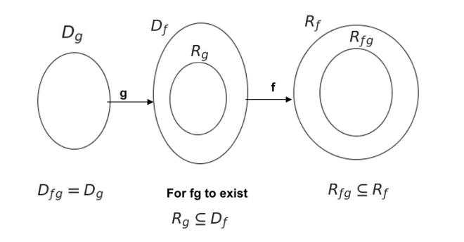 Understanding composite functions