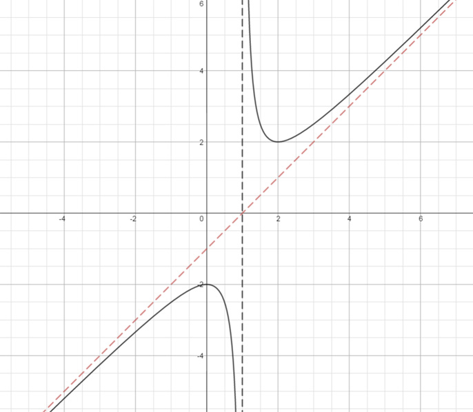 how to find oblique asymptote from graph